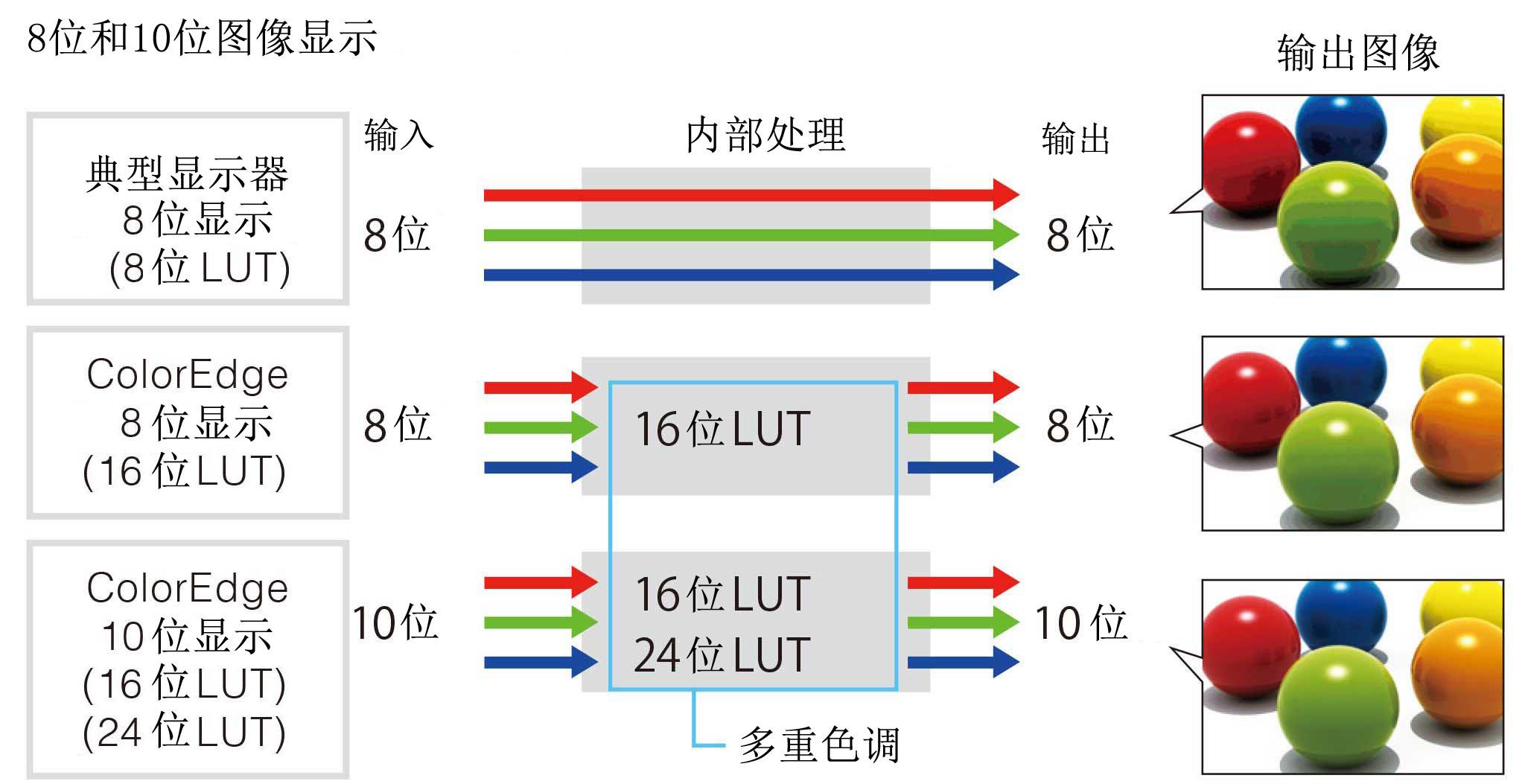 cg319x-10-bit-display.jpg