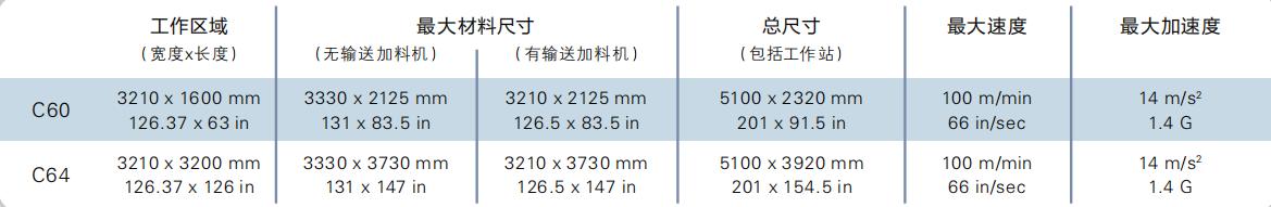 数控切割机康斯博(Kongsberg)C系列产品参数