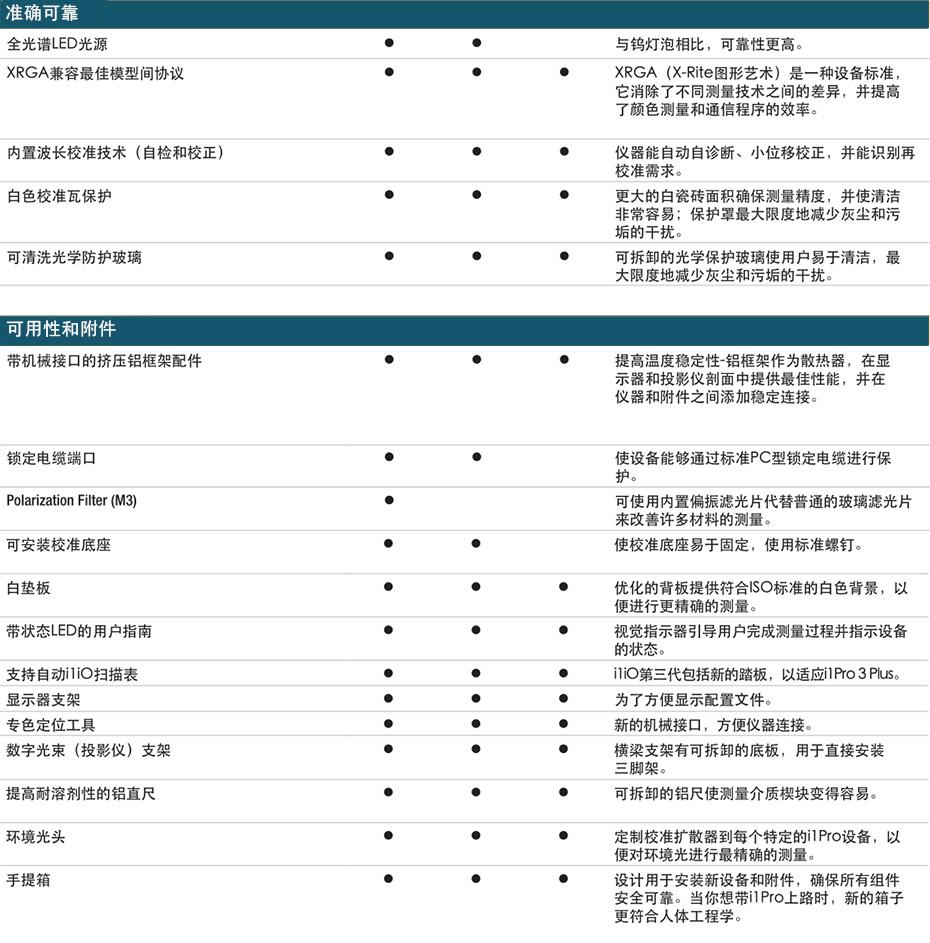 爱色丽-i1Pro-3参数对比